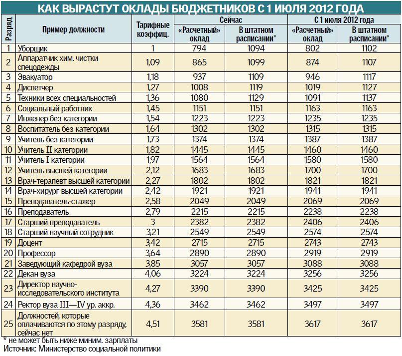 Статистика россии размер пенсии