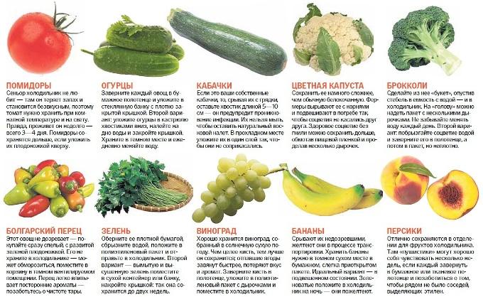 Овощи и фрукты для домашних условиях