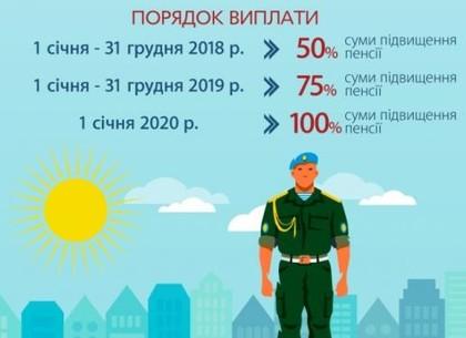 Во второй половине марта военнослужащие получат повышенные пенсии
