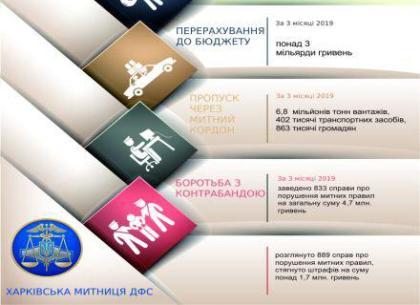 Харьковские таможенники заработали государству 3 миллиарда гривен