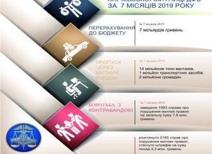 Харьковские таможенники заработали почти семь миллиардов гривен