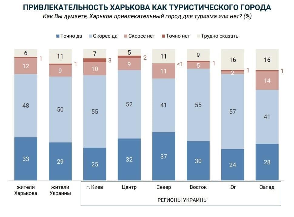 Редпост новости Харькова