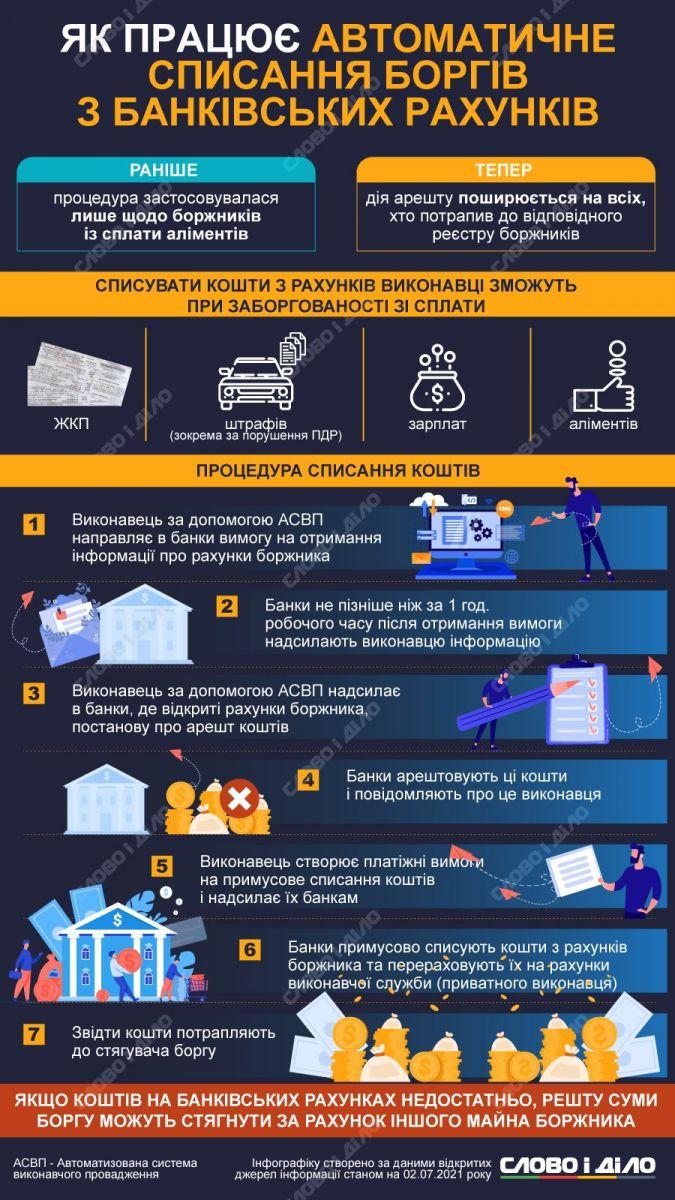 Автоматическое списание долгов украинцев