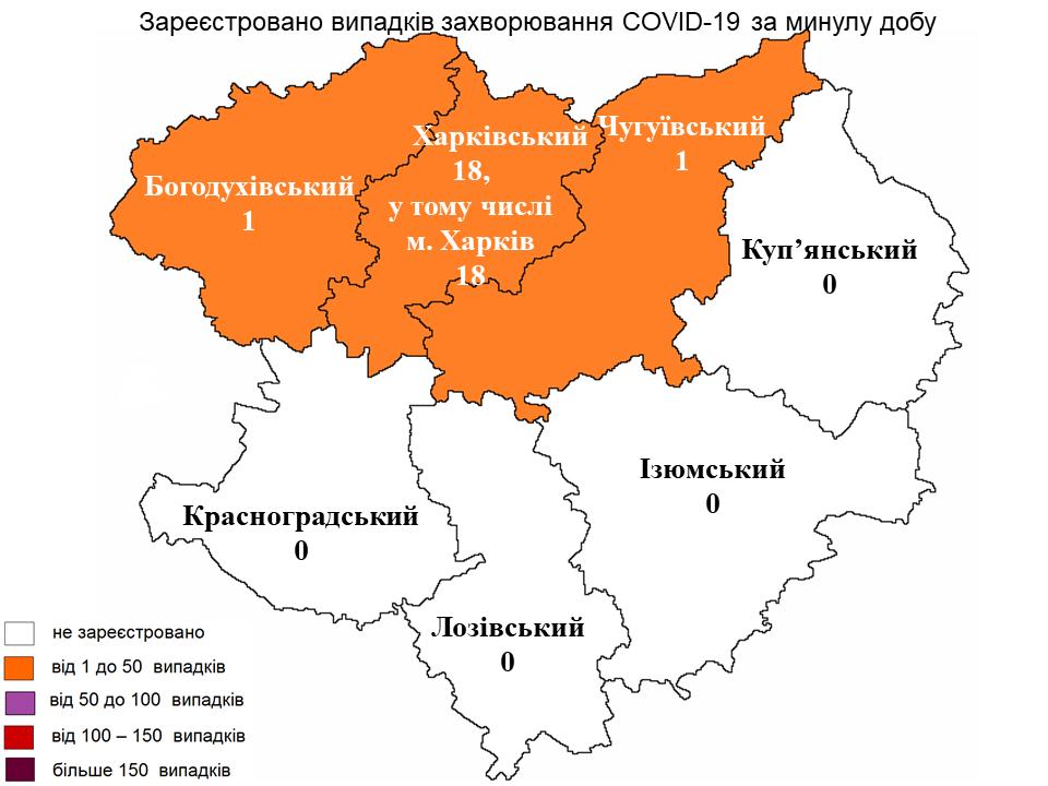 За прошедшие сутки в Харьковской области лабораторно зарегистрировано 20 новых случаев заражения коронавирусом.