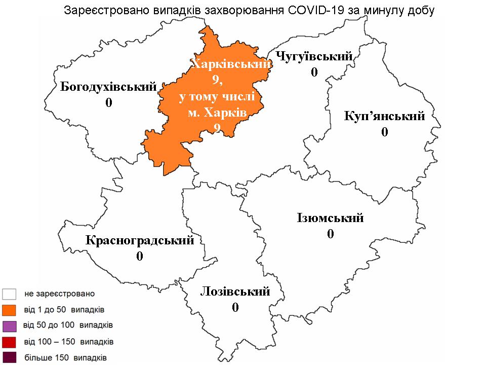 За прошедшие сутки в Харьковской области лабораторно зарегистрировано 9 новых случаев заражения коронавирусом.