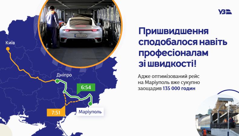 Укрзалізниця смогла сэкономить пассажирам 270.000 часов в дороге за счет ускорения и оптимизации маршрутов.