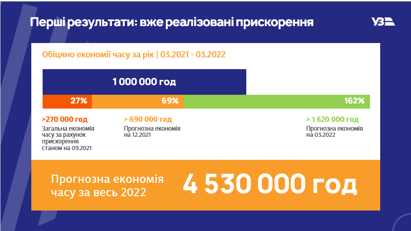 В целом же прогноз предприятия по экономии на 2022 год составляет 4.530.000 часов.